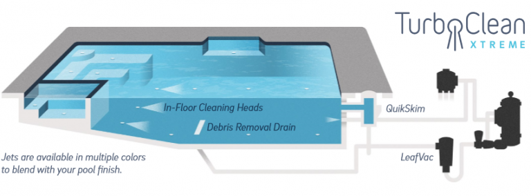 In-Floor Cleaning system